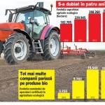 statistici agricultura bio